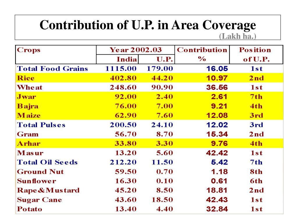 Contribution of U.P. in Area Coverage