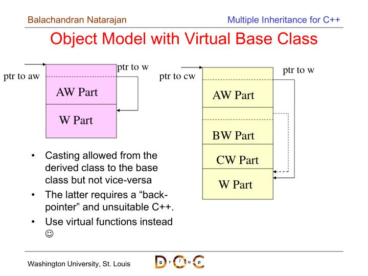 Casting allowed from the derived class to the base class but not vice-versa
