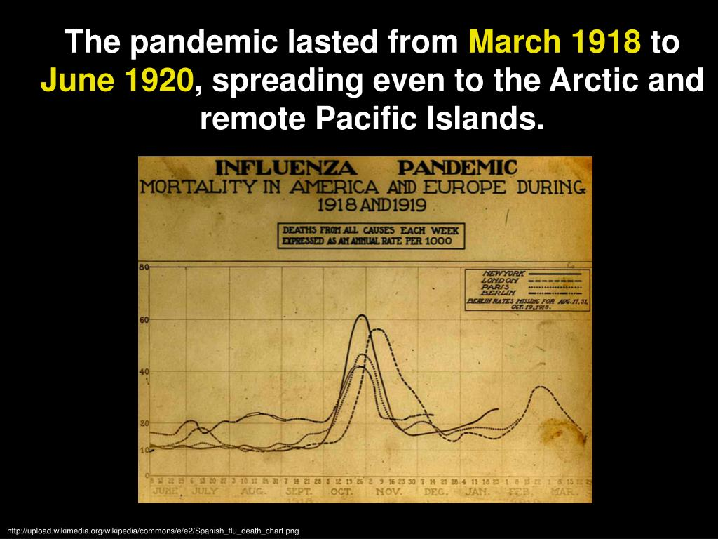 The pandemic lasted from