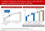 in italia l industria del turismo vale il 10 del pil e genera un economia di oltre 210 mld