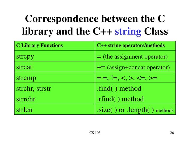 Correspondence between the C library and the C++