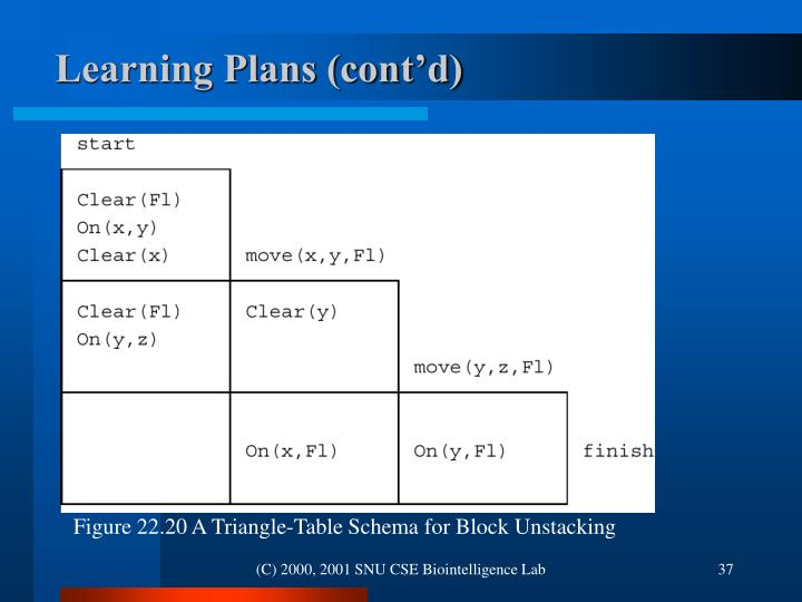 Figure 22.20 A Triangle-Table Schema for Block Unstacking