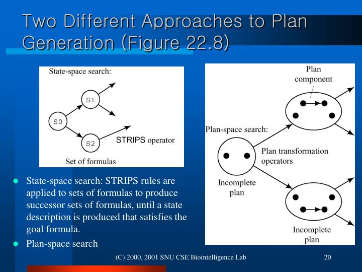 Two Different Approaches to Plan Generation (Figure 22.8)