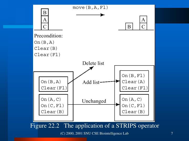 Figure 22.2   The application of a STRIPS operator