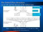 the initial plan structure goal wff and the literals of the initial state