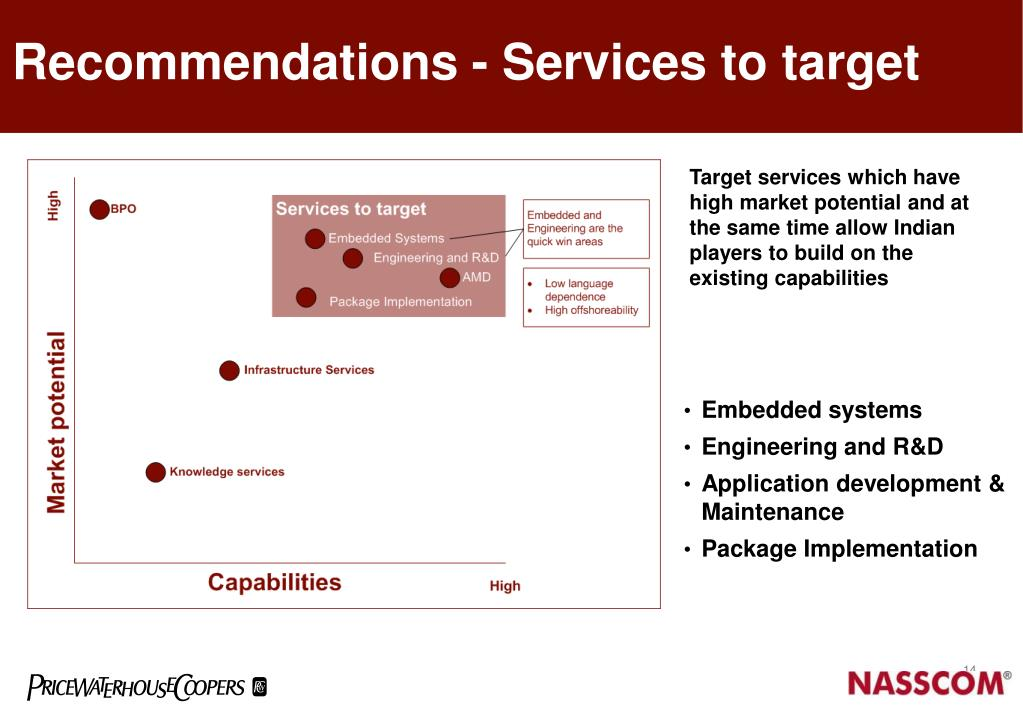 Recommendations - Services to target