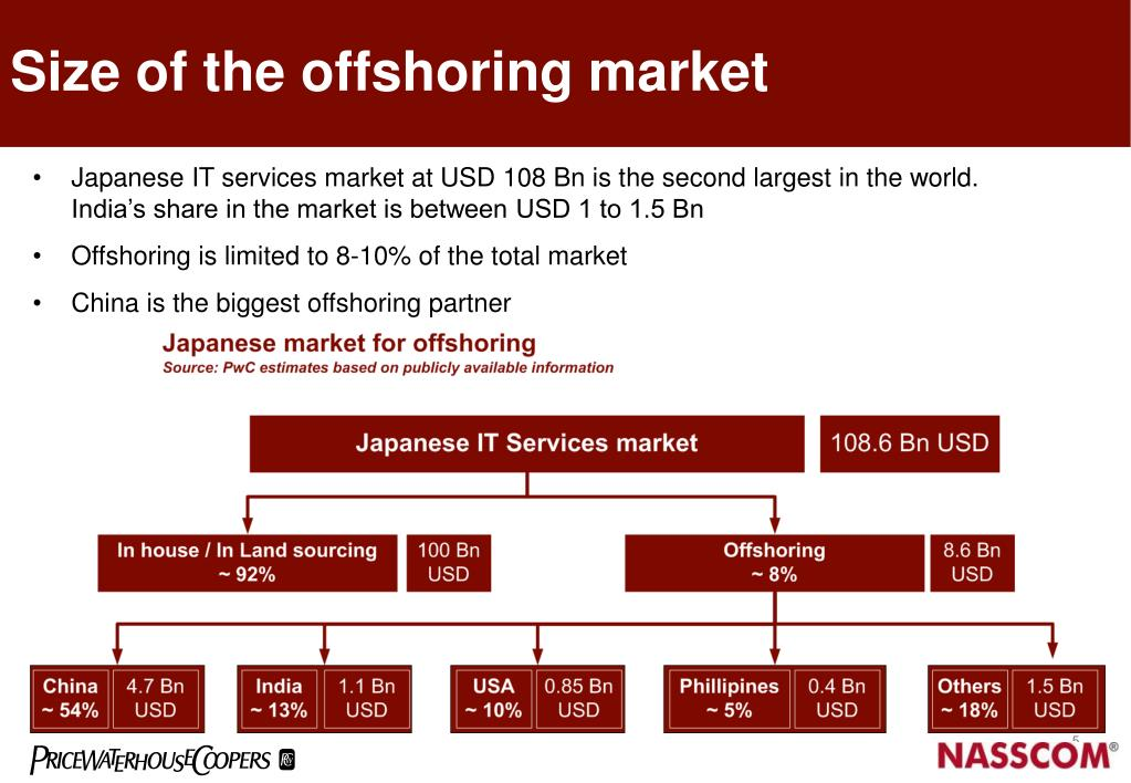 Size of the offshoring market