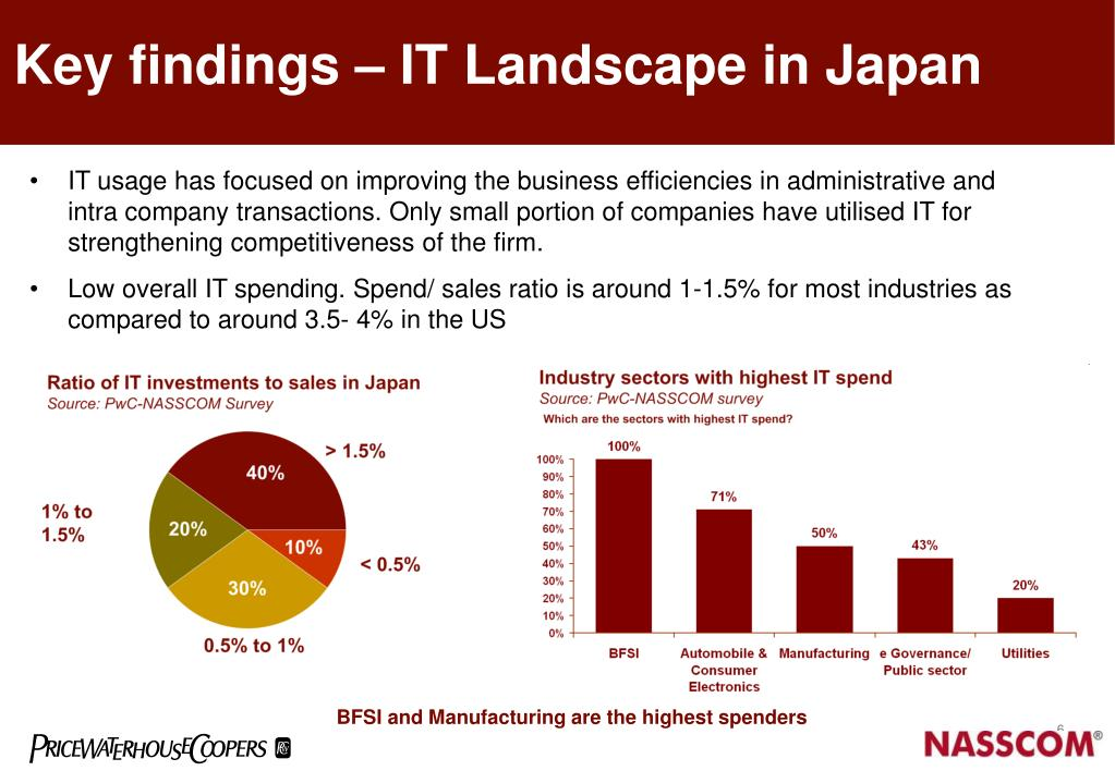 Key findings – IT Landscape in Japan
