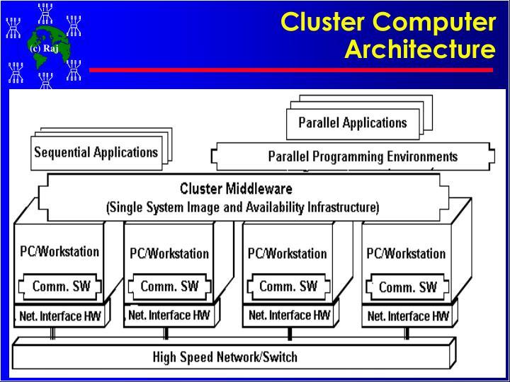 Cluster Computer Architecture