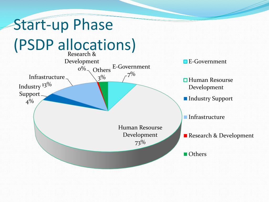 Start-up Phase