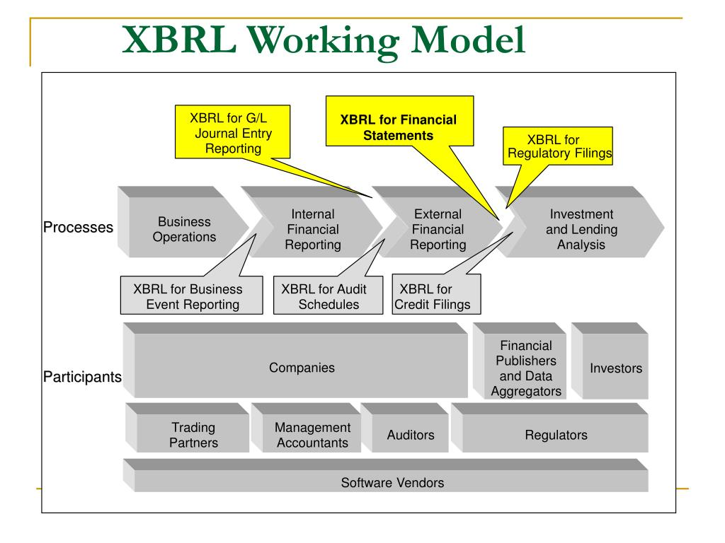 XBRL for Financial Statements