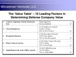 the value table 10 leading factors in determining defense company value