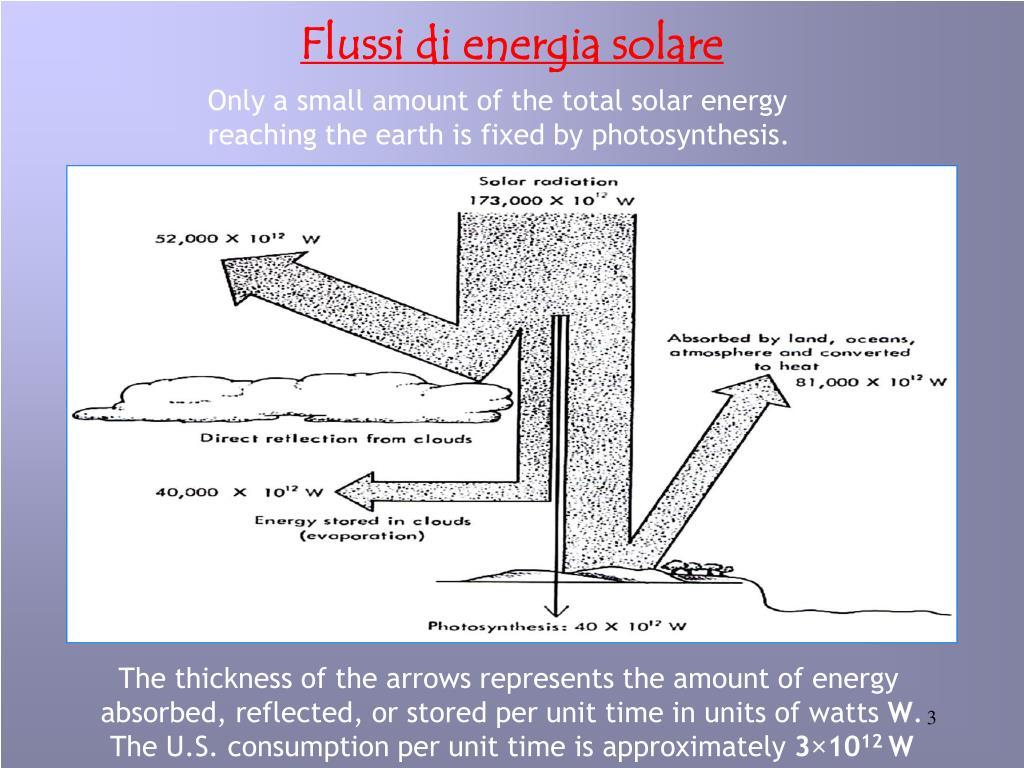 Flussi di energia solare