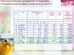 planned production programme of vegetable foundation and certified seeds during 2006 0713