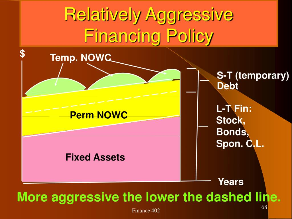 Relatively Aggressive Financing Policy