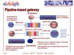 pipeline based gateway