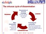 the virtuous cycle of dissemination