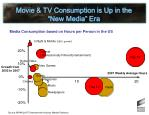 movie tv consumption is up in the new media era