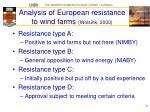 analysis of european resistance to wind farms wolsink 2000