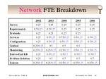 network fte breakdown