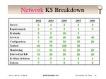 network k breakdown