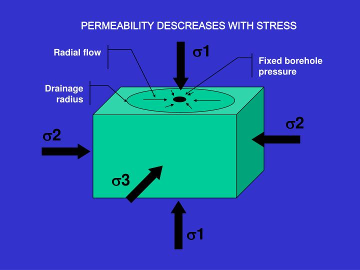 Permeability descreases with stress