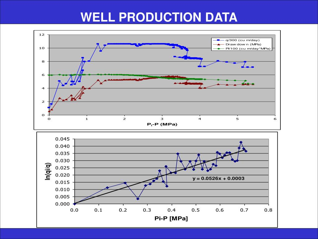 WELL PRODUCTION DATA