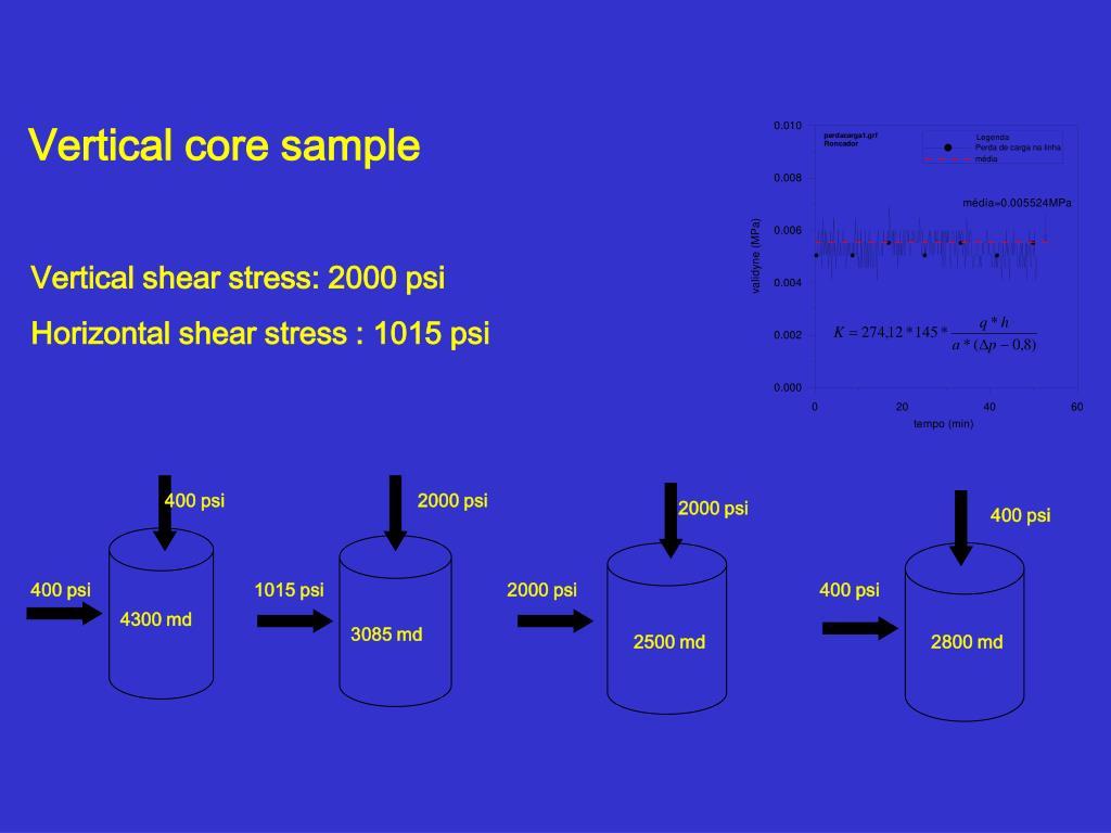 Vertical core sample