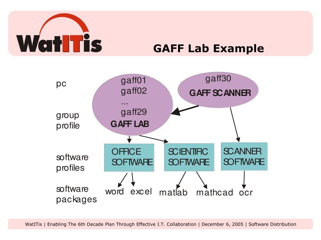 GAFF Lab Example