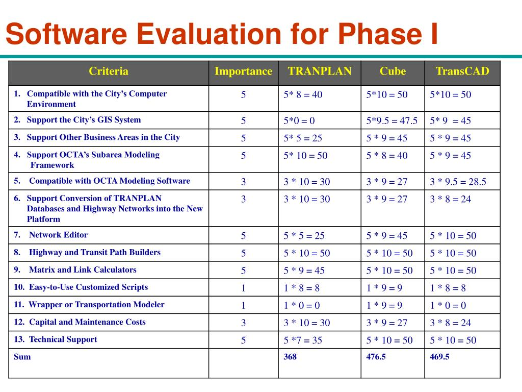 PPT - Travel Demand Modeling Software Evaluation PowerPoint
