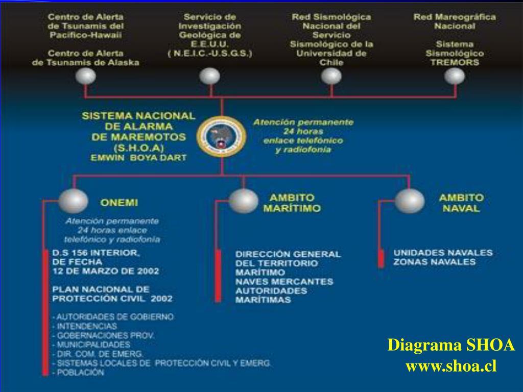 NATIONAL TSUNAMI WARNING SYSTEM.