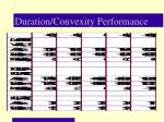 duration convexity performance