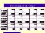 performance of hedge