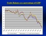 trade balance as a percentage of gdp