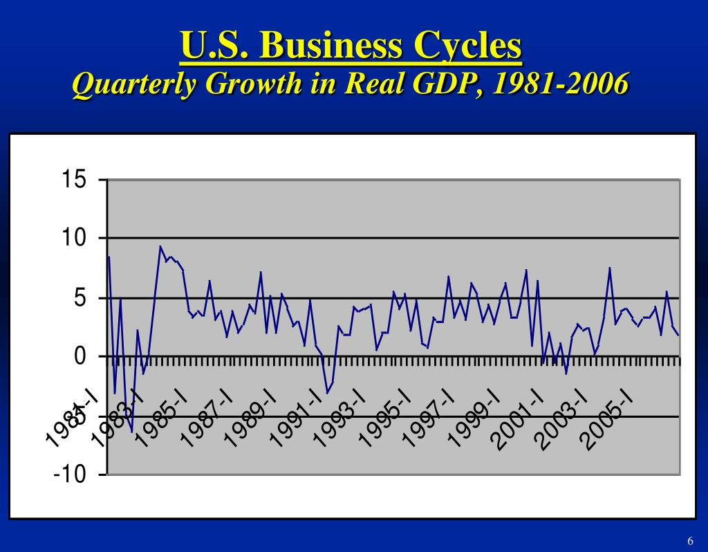 U.S. Business Cycles