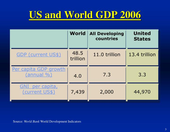 Us and world gdp 2006