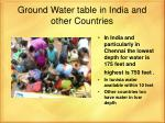 ground water table in india and other countries