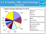 1 in carbon kwh and savings for 2010