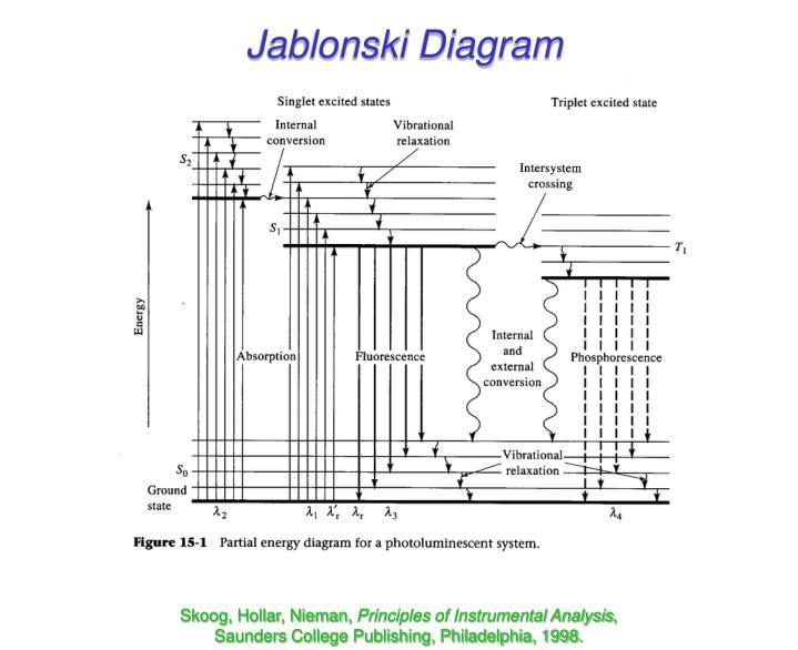 Ppt molecular luminescence powerpoint presentation id595420 jablonski diagram ccuart Choice Image