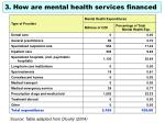 3 how are mental health services financed