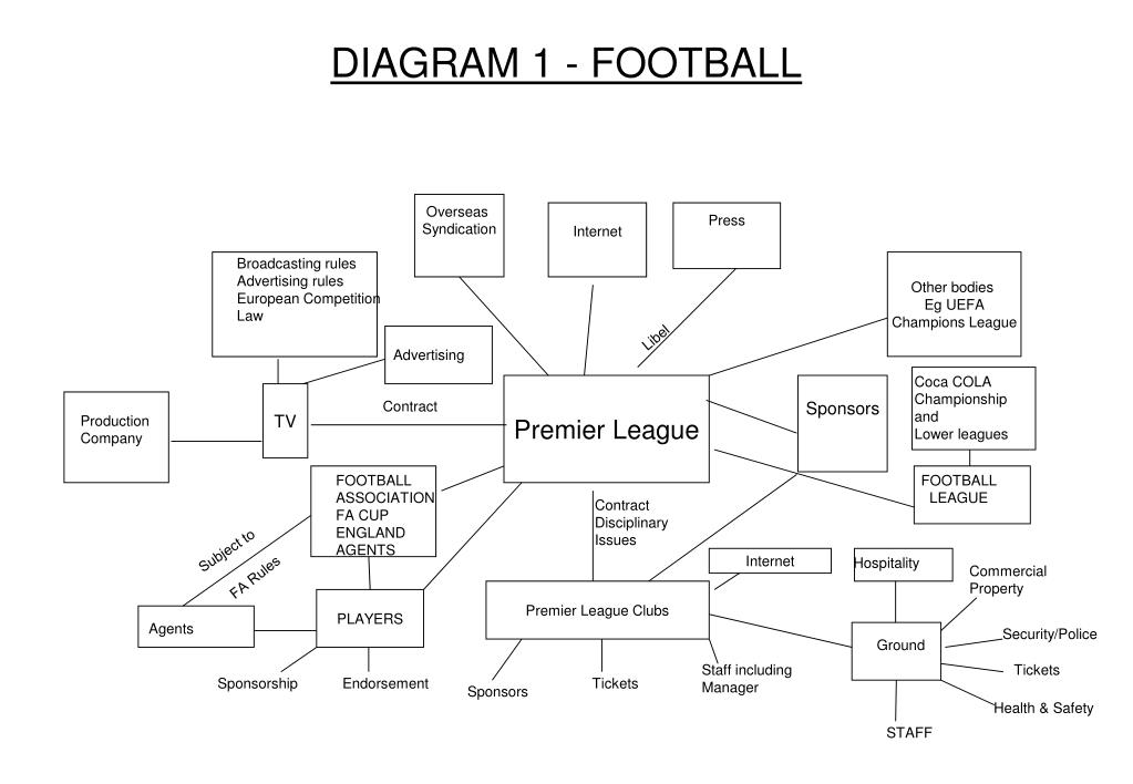 diagram 1 football l.