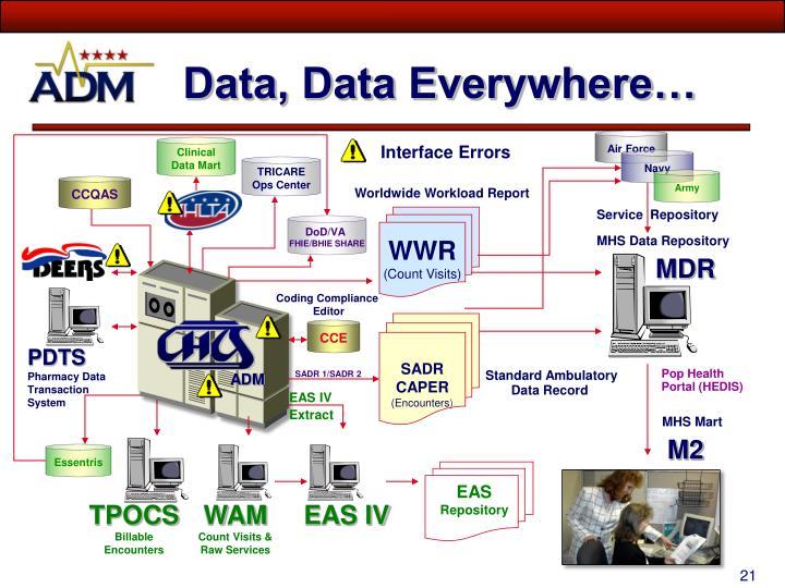 Ppt Process Checks For Data Quality Data Quality