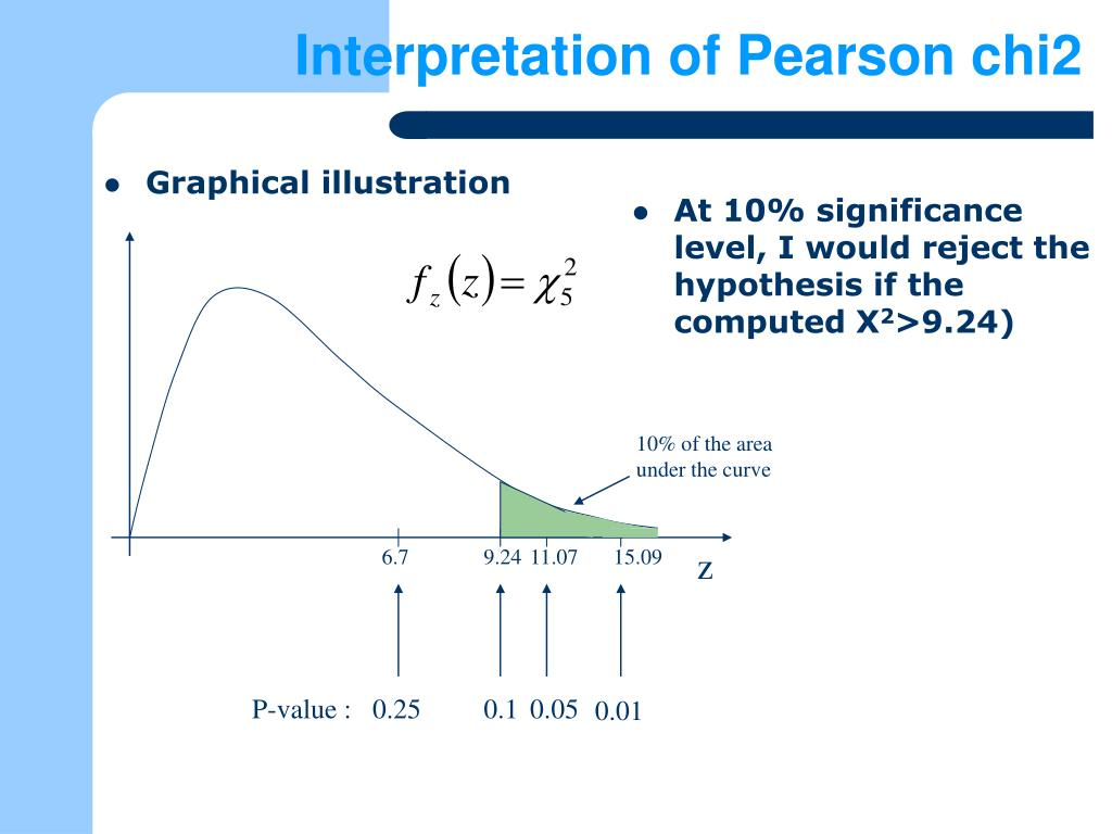 Interpretation of Pearson chi2