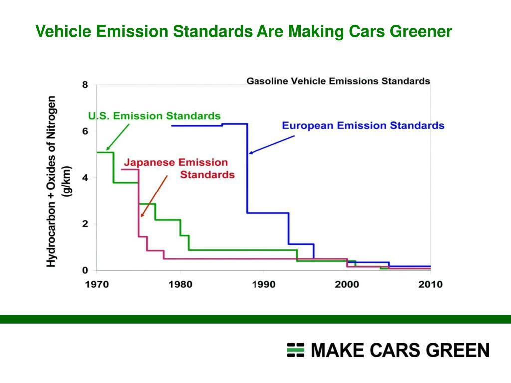Vehicle Emission Standards Are Making Cars Greener