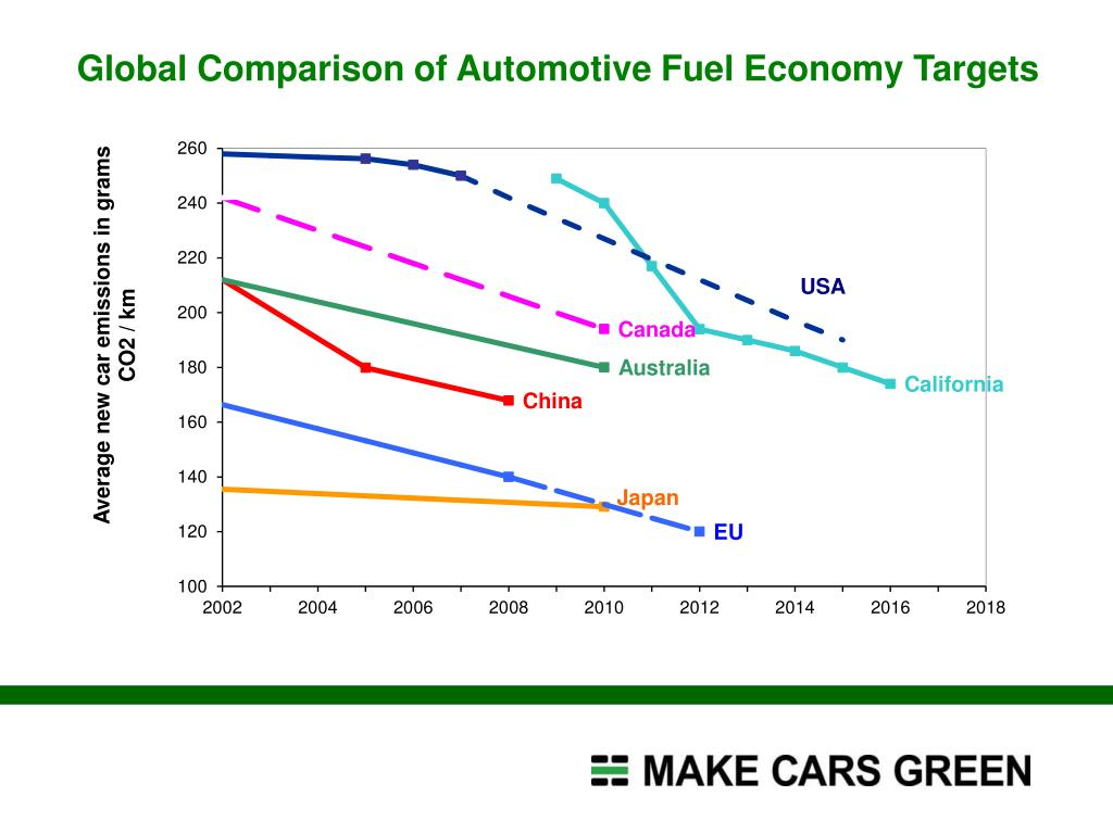 Global Comparison of Automotive Fuel Economy Targets