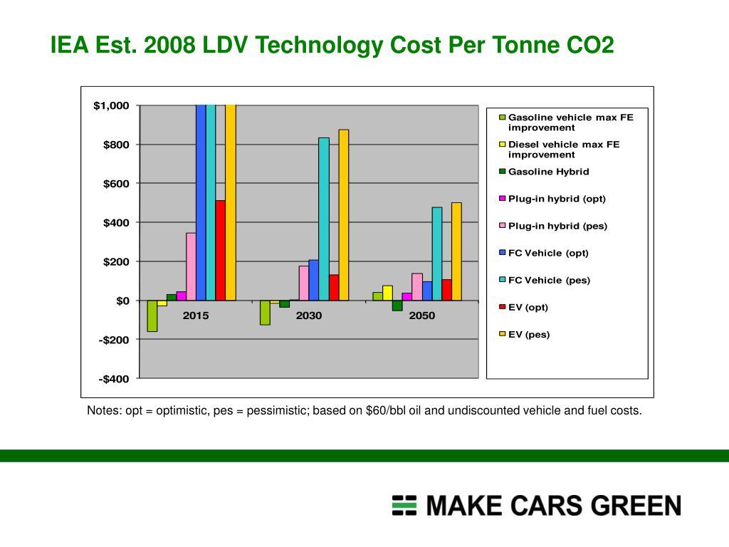 IEA Est. 2008 LDV Technology Cost Per Tonne CO2