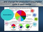 and change the production consumption cycle in each sector