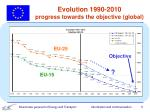 evolution 1990 2010 progress towards the objective global