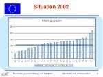 situation 2002