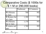comparative costs 1000s for 1 m or 290 000 books